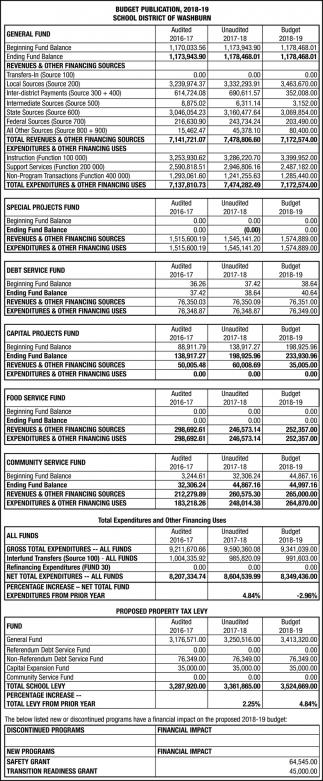 Budget Publication 2018-19