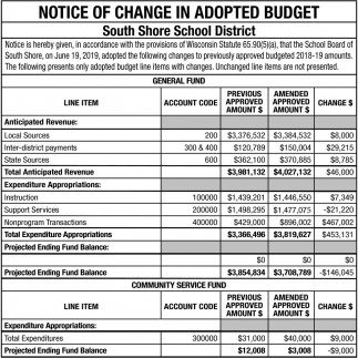 Notice of Change in Adopted Budget