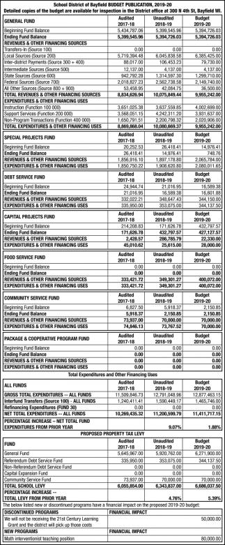 Budget Publication 2019-20